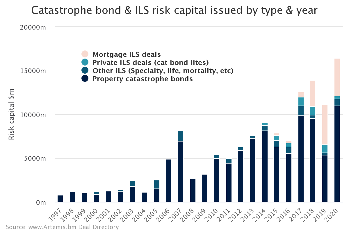 Catastrophe Bond & ILS Issuance Chart - Artemis.bm