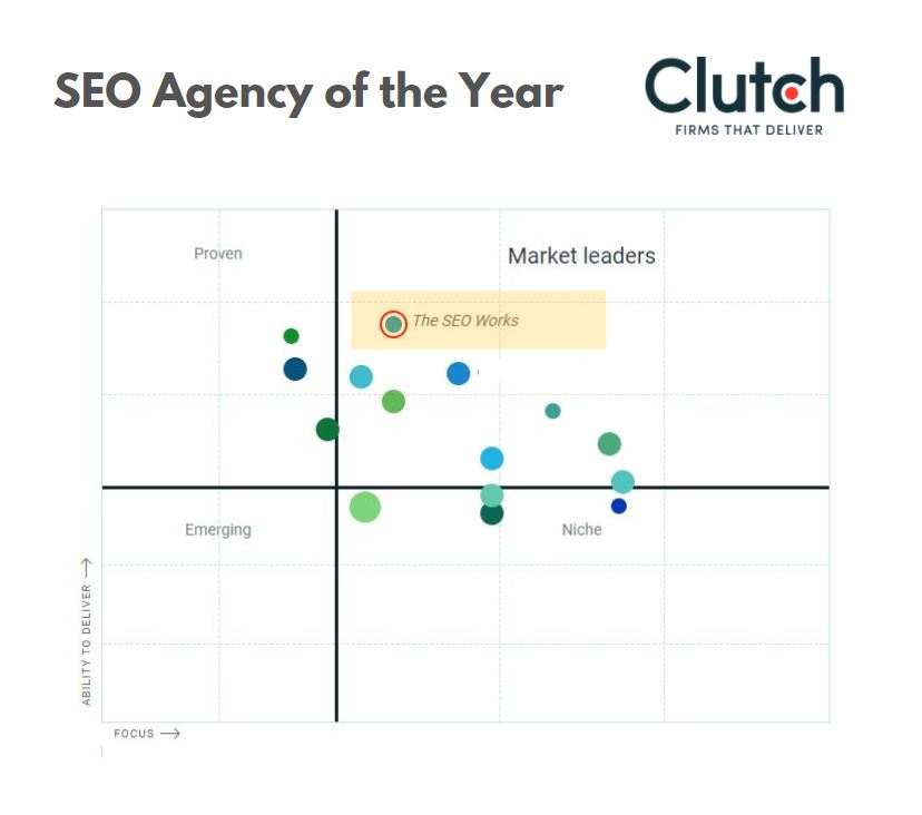 Ranked as the top UK SEO Agency
