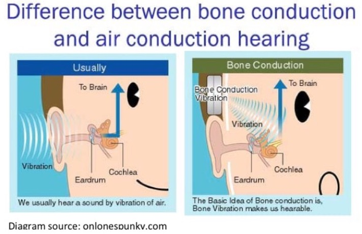 zbones how bone conduction works
